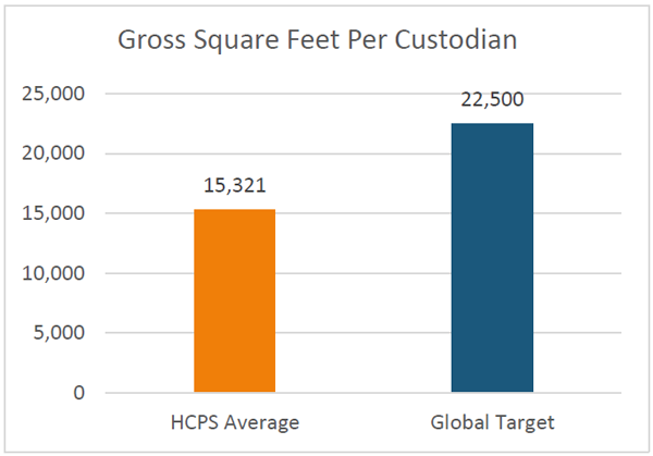 gross square feet per custodian