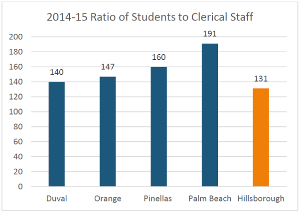 2014-2015 Ratio of students to clerical staff
