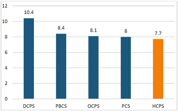 graph of staff efficiency in HCPS
