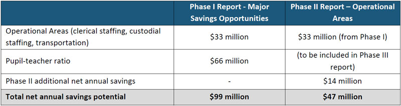 graph of total net savings for Phase 1 and 2 combined