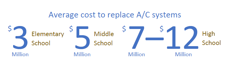Average Cost to replace A/C: elem $3million; middle $5million; high $7-$12million